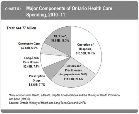 health care system canada pros cons what