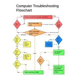 computer flow chart template computer troubleshooting flowchart techies