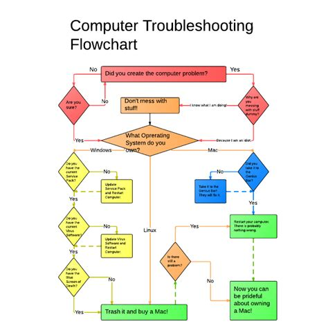 flowchart of computer computer troubleshooting flowchart escuela