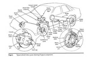 Name The Brake System Components International System Of Units Si