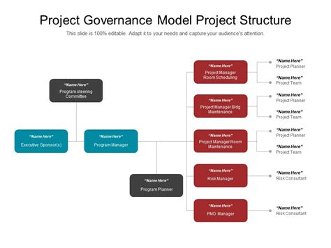 project management governance structure template 66247949 style hierarchy 1 many 3 powerpoint