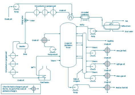 draw a process flow diagram crude distillation unit pfd process flow diagram