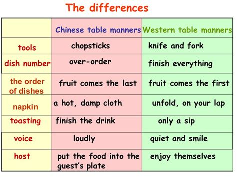 table manners for table manners at a dinner ppt
