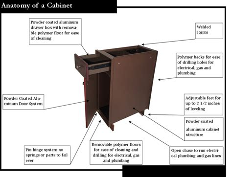 cabinet anatomy outdoor kitchen cabinets by lifestyle outdoor cabinets