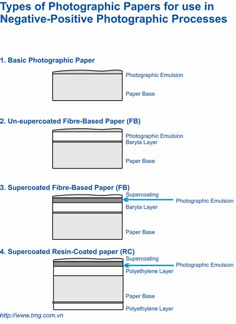 What Type Of Paper Is Used To Make Money - file types of photographic papers for use in prosesses
