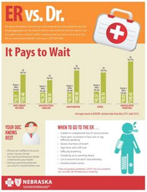 how much does the average emergency room visit cost er care hospital clinic care on doctor office hospitals and infographic