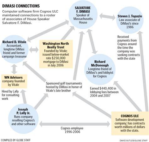 relationship flow chart charting the cognos dimasi relationship boston magazine