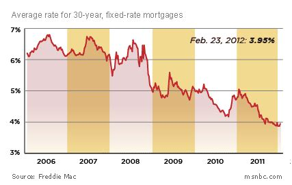 current bank mortgage rates bicycle va loan rates