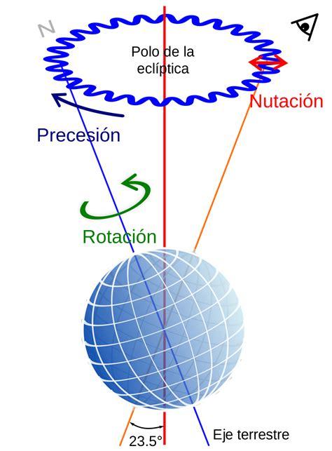 oscilacion del eje de la tierra nutaci 243 n wikipedia la enciclopedia libre