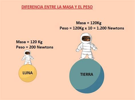 el peso de los masa y peso y la gravedad