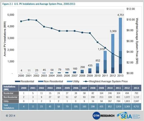 photovoltaic cost photovoltaic solar electric seia