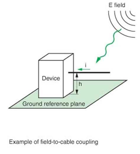 inductive coupling shielding inductive coupling shielding 28 images practical shielding emc emi noise reduction earthing