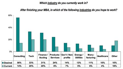 Mba After 35 by Inside The Mba Admissions Process Aigac 2013 Survey Results