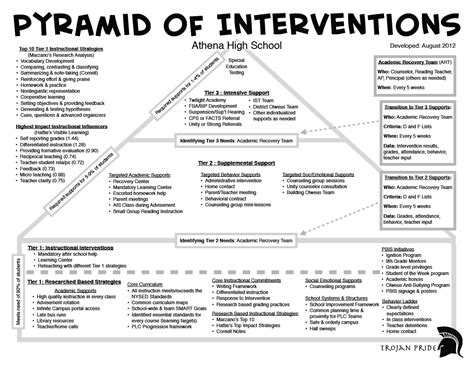 athena high s pyramid of response to interventions