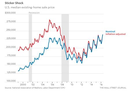 housing market graph the u s housing market in 9 charts 1 arizona mortgage lender