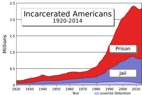 Search For In The Usa Incarceration In The United States