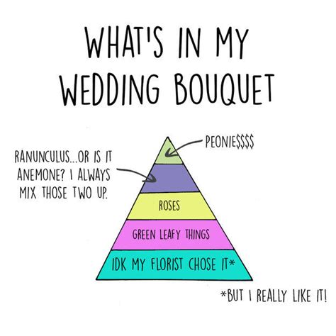 Wedding Budget Graph by Honest Nuptial Graphs Wedding Planning Chart
