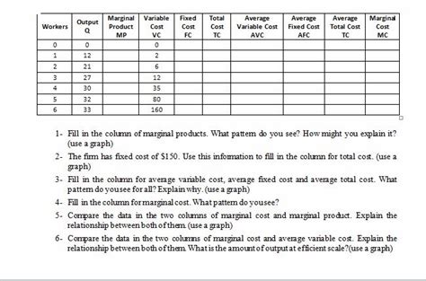 describe a pattern you see in the column for 5 1 fill in the column of marginal products what
