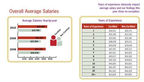 Coding From Home by 2010 Coding Salary Surveyaapc News Aapc News