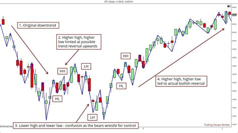 swing pricing definition 9 tools that trend traders can use to find reversals
