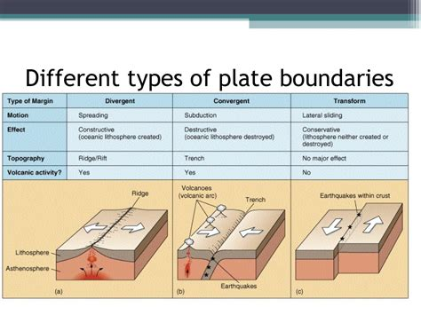 different types of plate tectonics the geographer