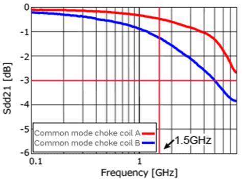 common mode choke differential signal characteristics of common mode choke coils for signal lines and how to choose one murata