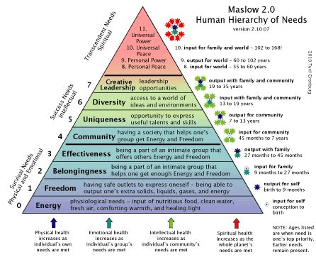 maslow s hierarchy of needs for caregivers s place