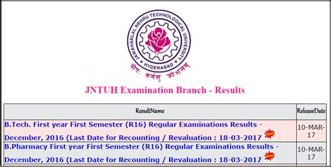 Jntu Mba Results R16 by Jntuh 1 1 Results R16 2017 18 Released Jntu Hyderabad B
