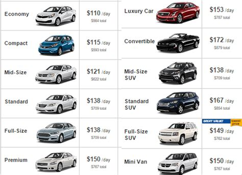 best price car rental finding the best deals with rental cars couple money