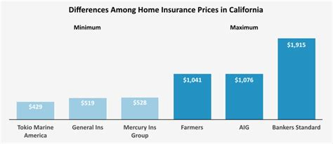 who has the cheapest homeowners insurance in california