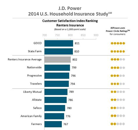 Car Insurance Ratings by Jd Powers Car Insurance Ratings Myideasbedroom