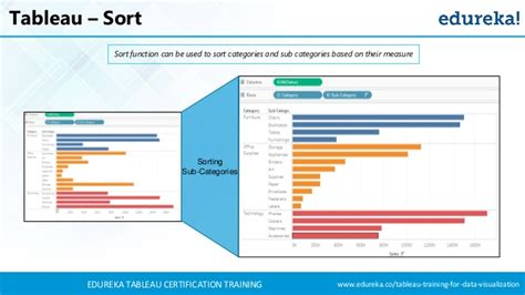 tableau forecasting tutorial tableau tutorial for beginners tableau training for
