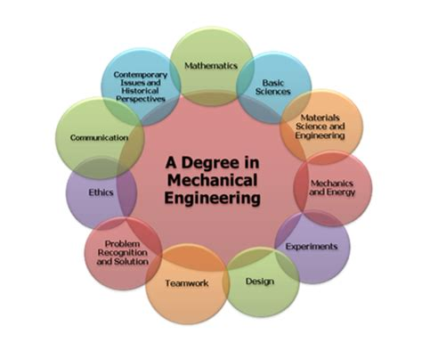 Mechanical Engineering Related Mba Courses by Mechtech4u