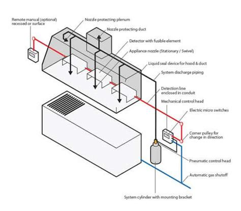 wiring diagrams addressable alarm systems wiring