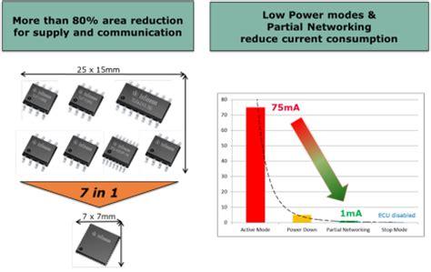 chip sbc system basis chips sbc infineon technologies