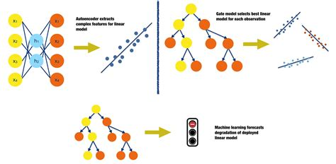 machine learning diagram ideas on interpreting machine learning o reilly media
