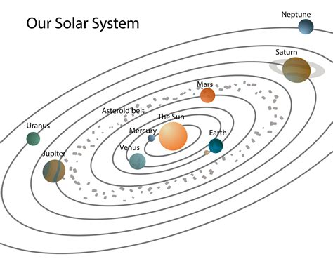blank solar system diagram orbit solar system worksheet blank page 2 pics about space