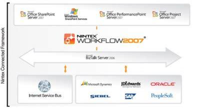 nintex workflow 2007 nintex workflow 2007