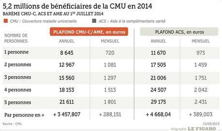 Plafond Des Comptes Bancaires by Contre La Fraude 224 La Cmu C Les Comptes Bancaires Pass 233 S