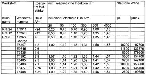 werkstoffnummern stahl tabelle patent wo1999039358a1 weichmagnetische nickel eisen
