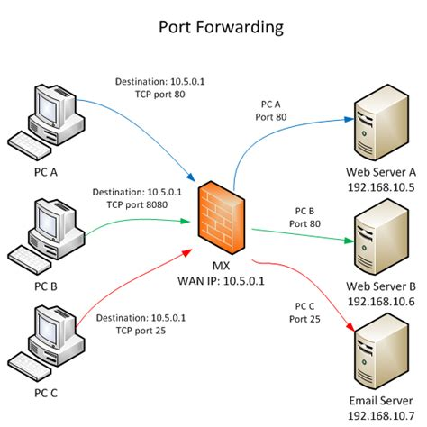 vpn forwarding forwarding and nat on the mx cisco meraki