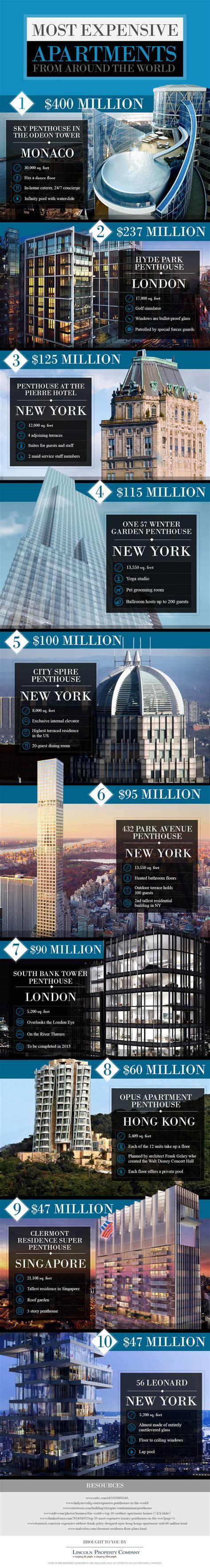 teuerste wohnung berlin luxus wohnungen das sind die 10 teuersten wohnungen der welt
