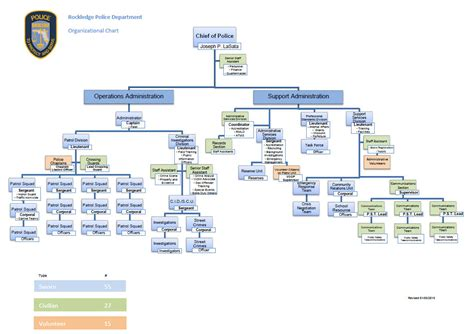 florida state government organizational chart florida state government organizational chart