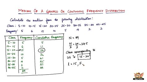 find a table how to find median of a continuous frequency distribution
