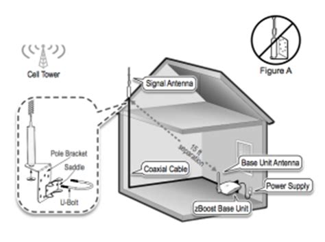 install  zboost yx cell phone signal booster