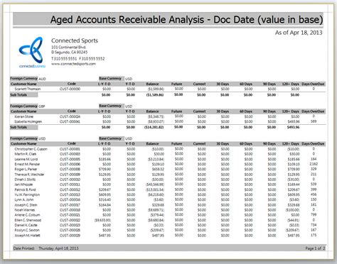 accounts payable aging report sle accounts receivable aging report template 28 images 28