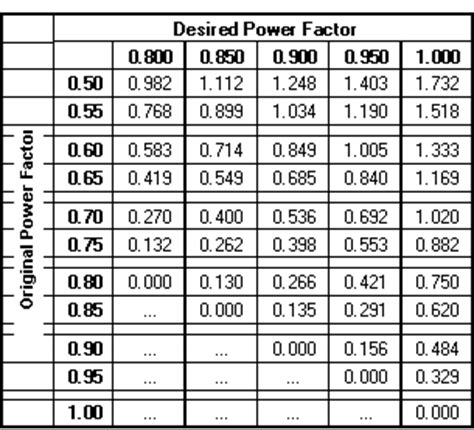 power factor correction tables best softwares and information point power factor correction