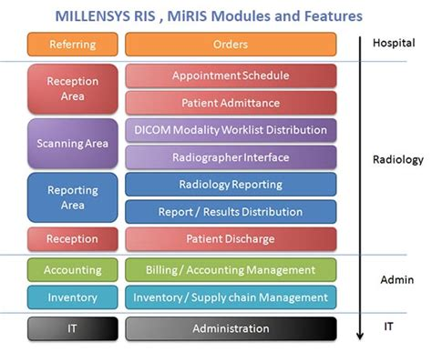 radiology information system workflow millensys ris miris radiology information system