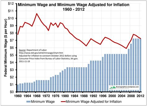 miniumu wage a 9 an hour minimum wage is not enough phil ebersole s