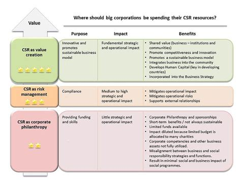 corporate social responsibility policy template other services